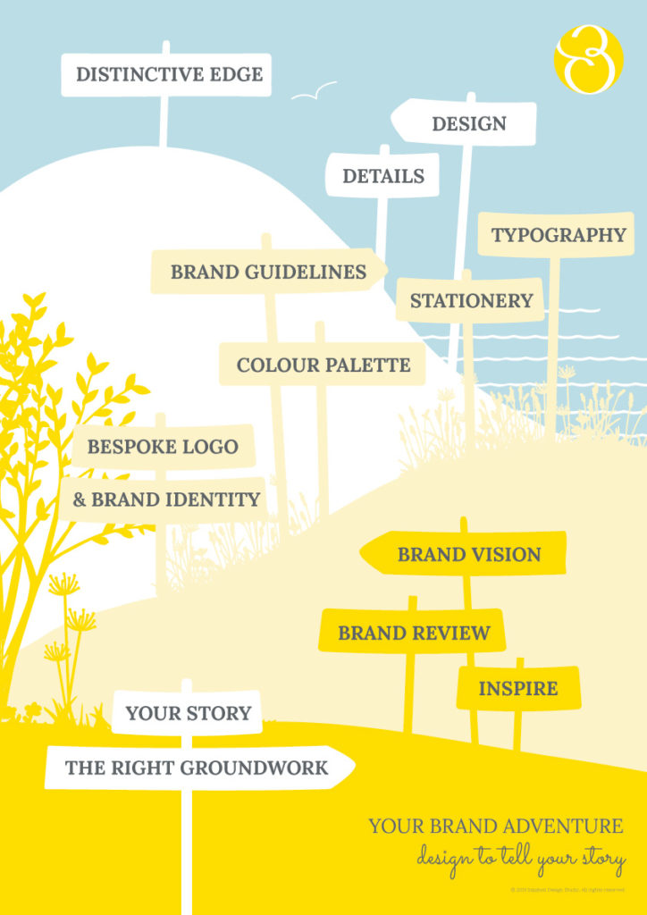 brand-design-consultant-services-Becks-Neale-brand-strategy